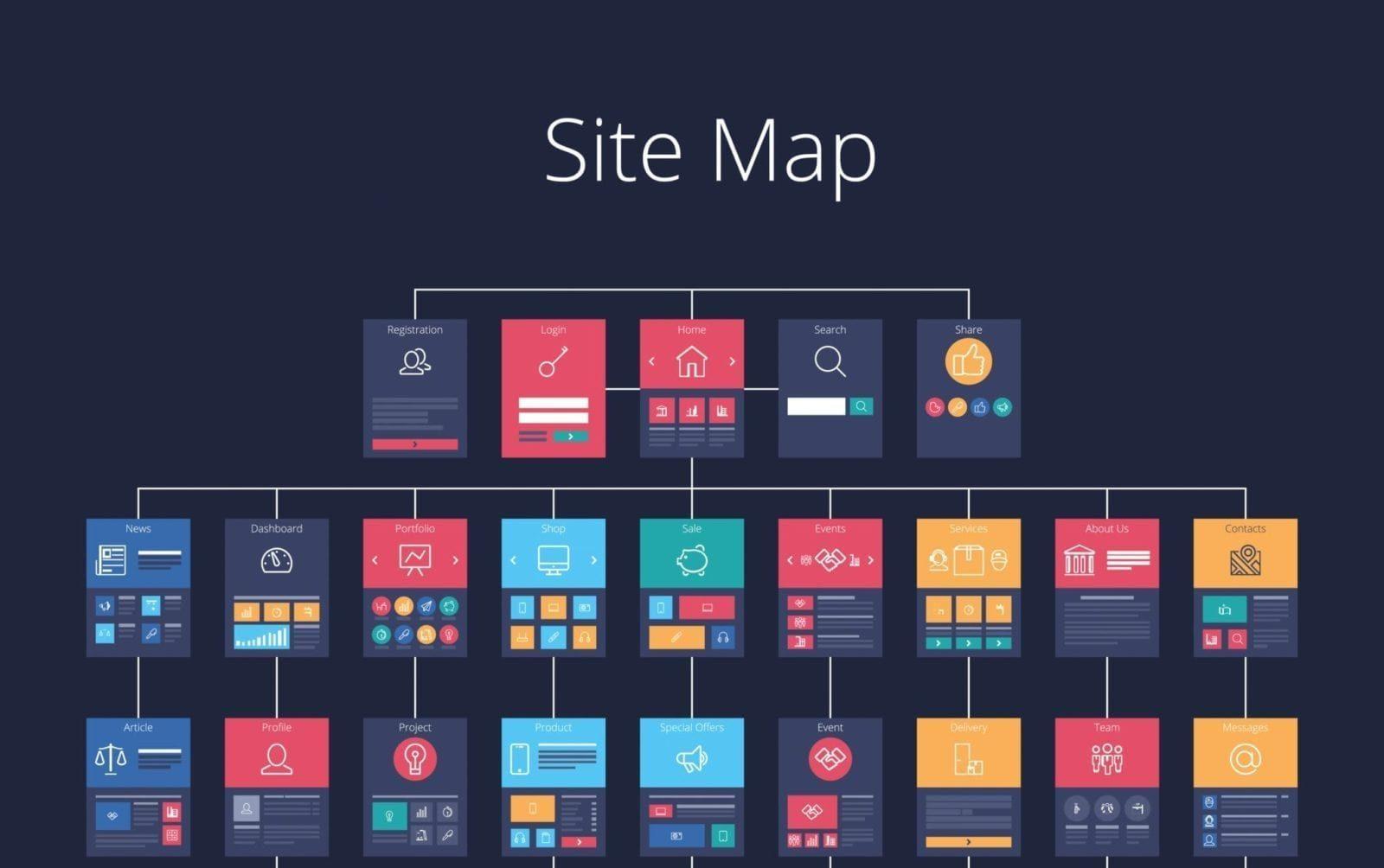 Bir web sitesi tasarlamadan önce site haritası oluşturmak için 5 neden